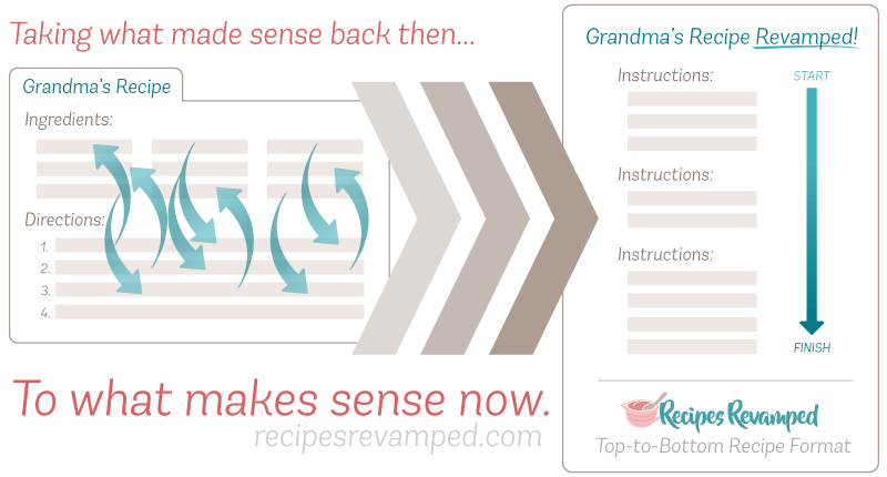 Top-to-Bottom Recipes Format